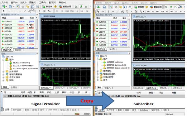 social-trading-signal-subscriber-cn-STC18